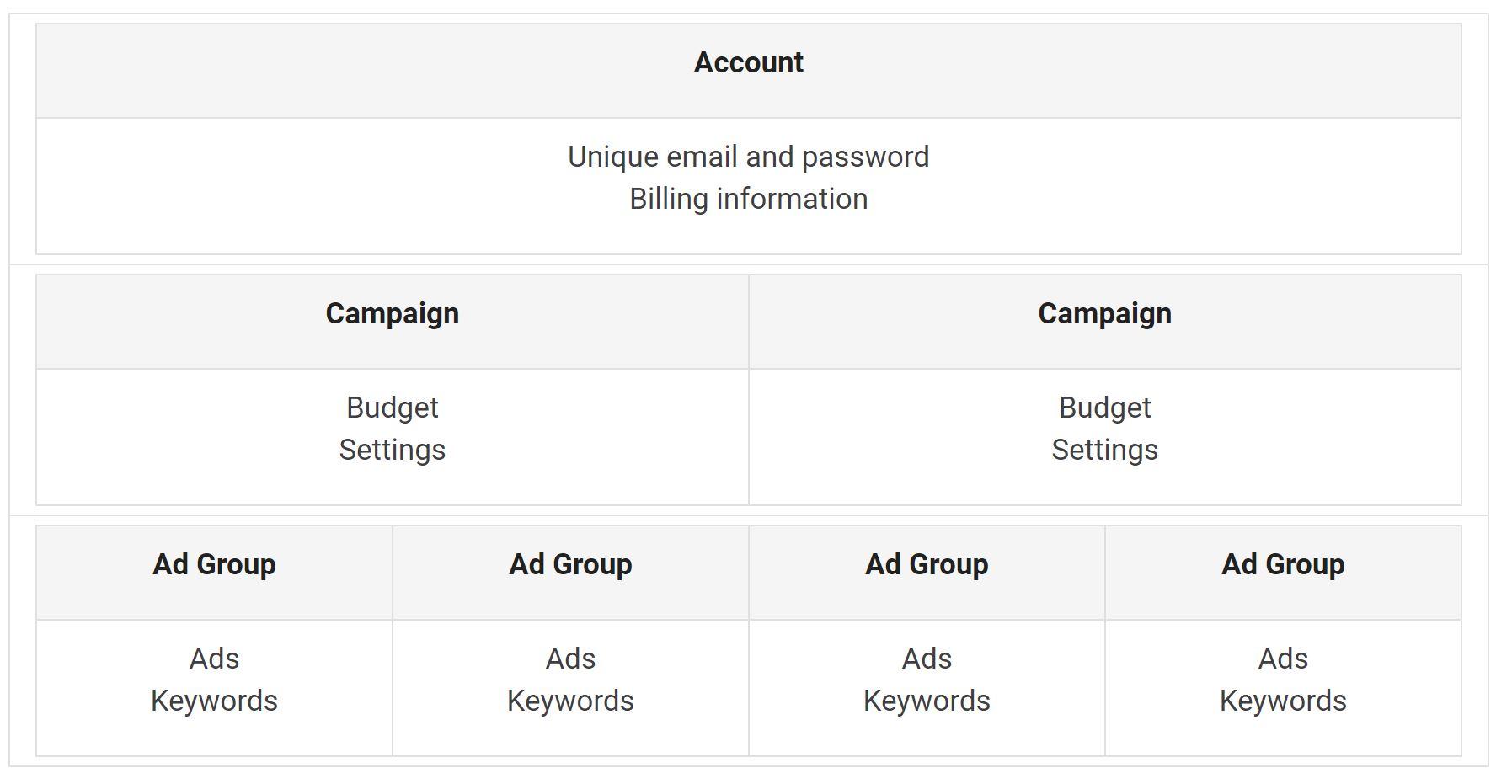 google ads hierarchy