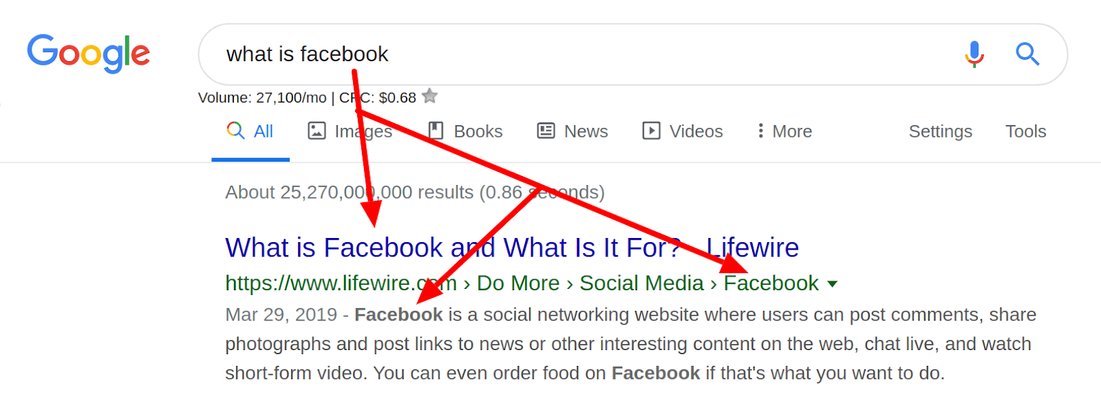 Using SEO to Rank Better on Facebook