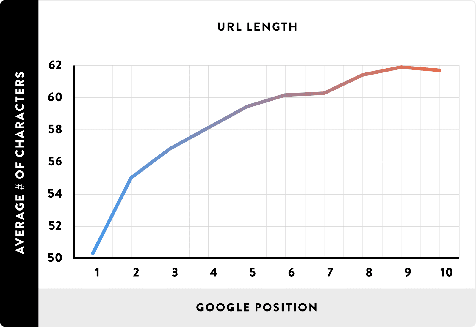 shorter URL is found to be a better ranking on Google