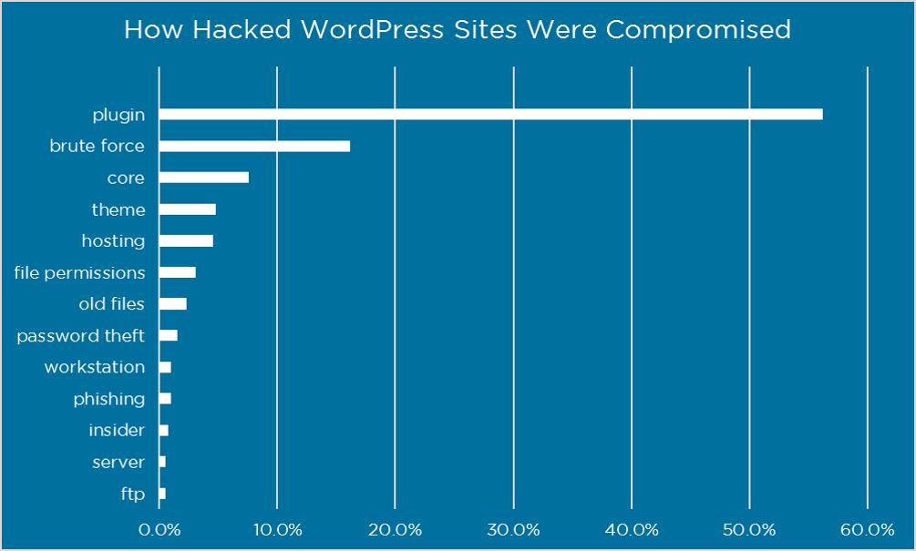 Plugins are the main cause of WordPress hacks