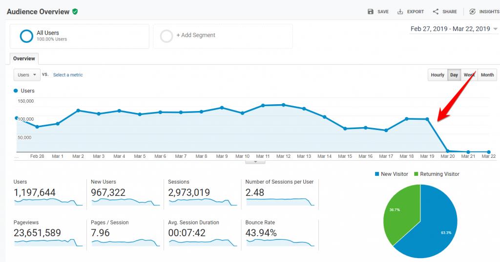 Traffic Drop in Google Analytics Due to Hacking