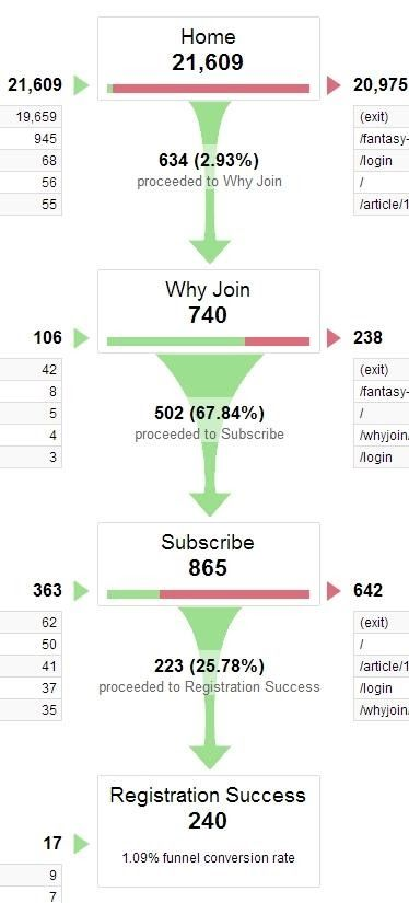 Google Analytics to Spot Leaky Pathways in Conversion Funnel Flow